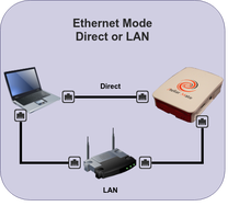 ethernet mode